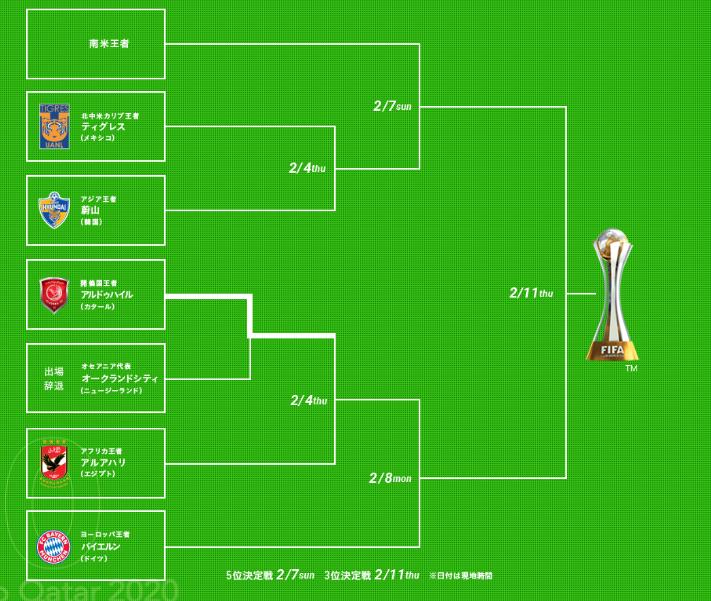 ワールド 2020 クラブ カップ